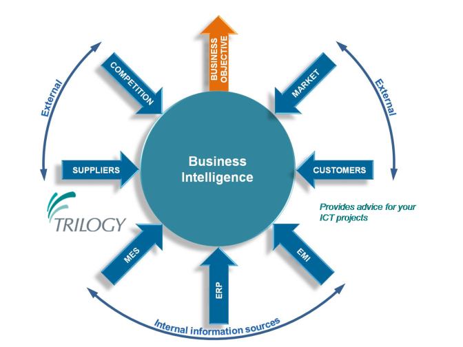 The Critical Elements of an Effective Business Intelligence System